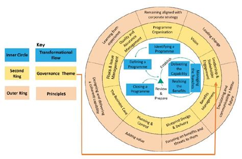 msp leadership  stakeholder engagement tutorial