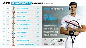 Federer Returns To No. 1, Mover Of The Week | South Africa ...