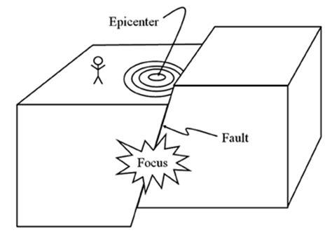 seismic waves worksheet abitlikethis