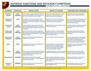 Vitamin Deficiency Symptoms Chart Nutrient Functions And