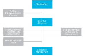 Corporate Structure Board of Directors
