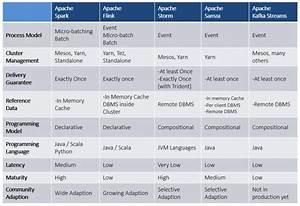 Kafka Streams  Guide To Apache Kafka U0026 39 S Core