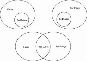 What Are The Uses Of Venn Diagrams In Logical Reasoning