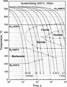 Measured Cct Diagram Of The Experimental Steel With A
