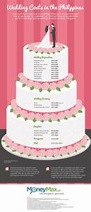 how much does a wedding costs in the philippines With how much do wedding invitations cost philippines