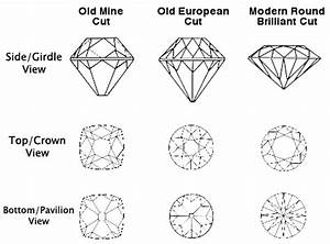 A Brief History Of The Cutting Of Diamonds