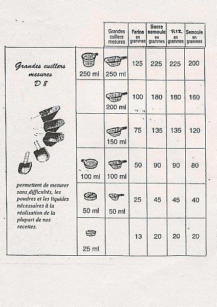 ma cuisine tupperware the s catalog of ideas
