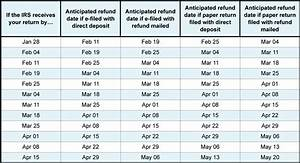 Federal Tax Return Cycle Chart Iatse Local 479 When To Expect A Tax Refund During The