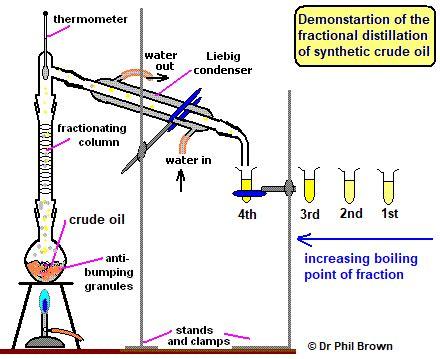 Fractional Distillation Crude Oil Refining Uses