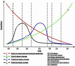 The Macleamy Curve (2004) | Download Scientific Diagram