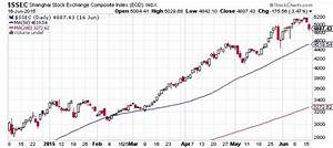 Chinese Stock Market Crash Prediction for 2015