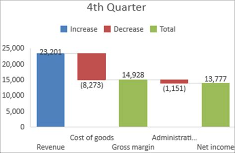 create  waterfall chart office support