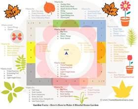 architecture home design garden vastu tips how to design blissful home garden