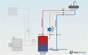 Zirkulationspumpe Warmwasser Test : warmwasser zirkulationspumpe easyheizung ~ Orissabook.com Haus und Dekorationen