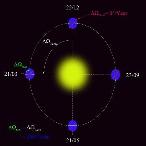 orbita heliosincrona wikipedia la enciclopedia libre