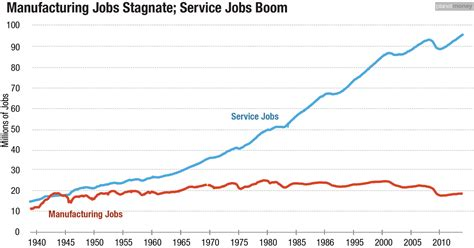 united states bureau of statistics where the are in 2 graphs hint not in