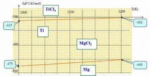 Diagramme Potentiel Ph Titane