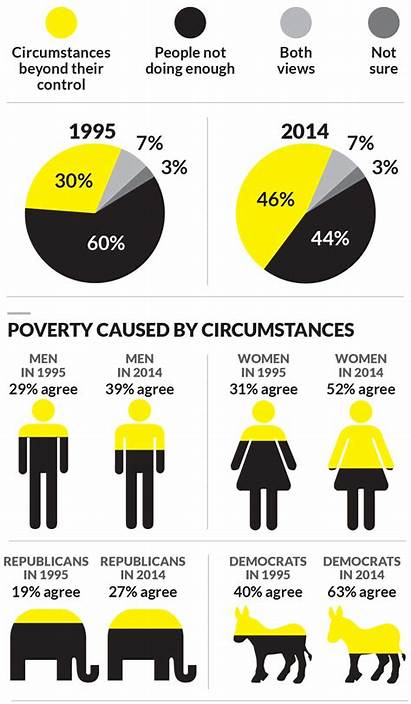 Poverty Projects Cause Views Then Street Biggest