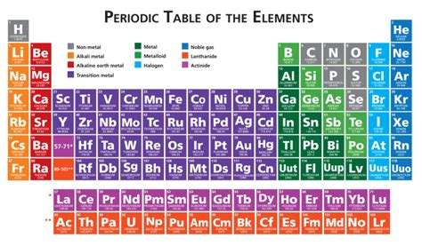 what is the periodic table of elements ged science the periodic table magoosh ged blog