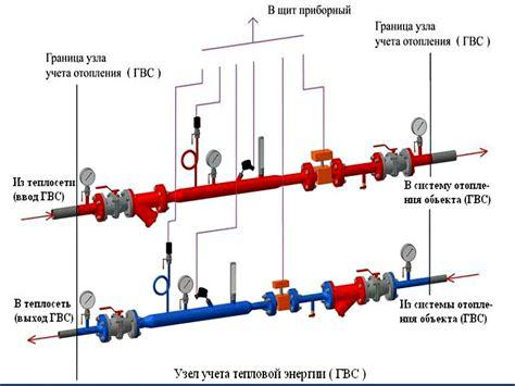 Рекомендации рекомендации по установке узлов коммерческого учета расхода тепловой энергии у потребителей тепла