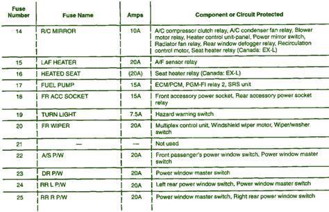 2005 honda crv fuse box diagram 2003 crv 2200 map