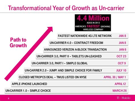 T Mobile Powerpoint Template by T Mobile Us Q4 2013 Slide Presentation
