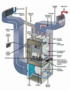 Why Is My Gas Furnace Turning On And Off So Frequently