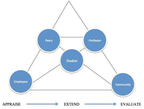 Using Diagram In Teaching by Using Service Based Collaborative Teaching In Journalism