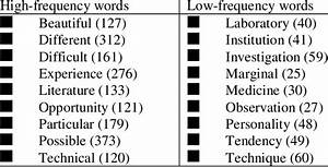 Examples Of High Vs  Low Natural Language Frequency Words