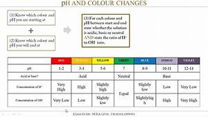 Exam Guide  Ph And Colour Changes  For Ncea Level 1
