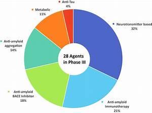 Alzheimer's disease drug development pipeline: 2017 ...