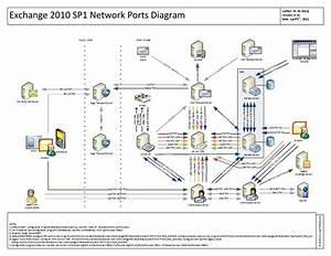 Visio Exchange 2010 Ports Diagram V31
