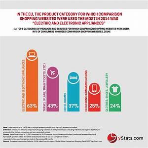 Global Wohnen Online Shop : popularity of online comparison shopping services varies worldwide ~ Bigdaddyawards.com Haus und Dekorationen