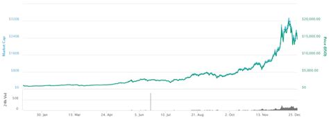 Dow jones gold price oil price euro dollar cad usd peso usd pound usd usd inr bitcoin price currency converter exchange rates realtime quotes premarket google stock apple stock facebook stock. Bitcoin Historical Price : What Is The Bitcoin Halving 2020: Does It Impact On ... : This ...