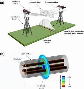 Spintronic Sensor Deployment In Monitoring Transmission