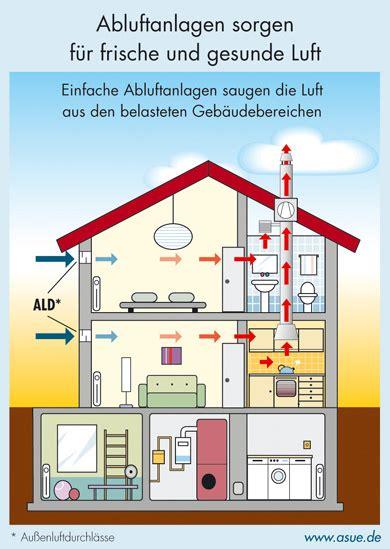 Kontrollierte Be Und Entlueftungsanlage Nachtraeglich Einbauen by Kontrollierte Wohnrauml 252 Ftung A Z Heizung L 252 Ftung