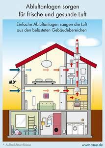 Kontrollierte Wohnraumlüftung Nachrüsten : kontrollierte wohnrauml ftung von a z heizung l ftung ~ A.2002-acura-tl-radio.info Haus und Dekorationen