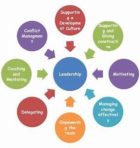Characteristics Of Effective Leadership Skills For