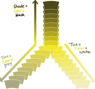 What colour does grey and yellow make? Quora