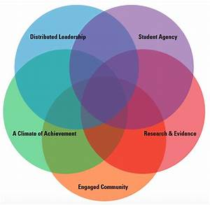 The 5 Pillars Of Whole School Transformation
