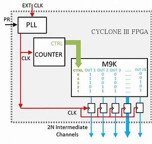 Components Utilised In The Altera Cyclone Iii Fpga To