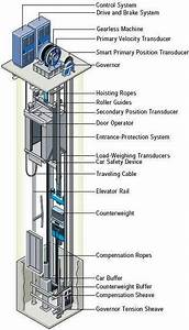 Elevator Electrical Wiring Diagram