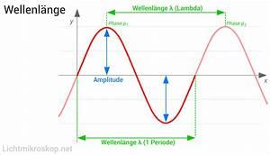 Wellenlänge Licht Berechnen : wellenl nge ~ Themetempest.com Abrechnung