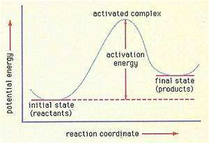 physical chemistry - How exactly is activation energy ...