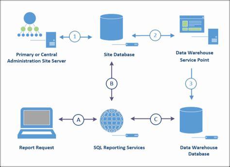 Datum Flow V Proces Flow Diagram by Data Warehouse Configuration Manager Microsoft Docs