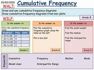 Ks3  Cumulative Frequency And Box Plots By Fintansgirl