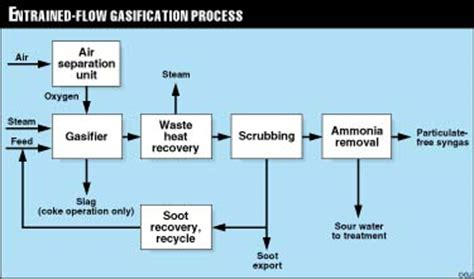 technology gasification converts  variety  problem feedstocks  wastes oil gas journal