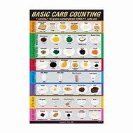 Best 25 ideas about carb chart find what you ll love