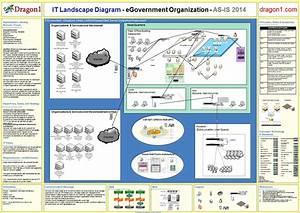 It Landscape Diagram Definition