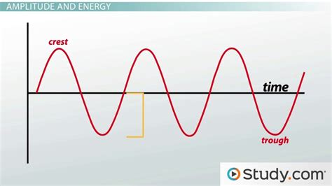 Light Wave Definition by How Are Wavelength And Frequency Of Light Related Study